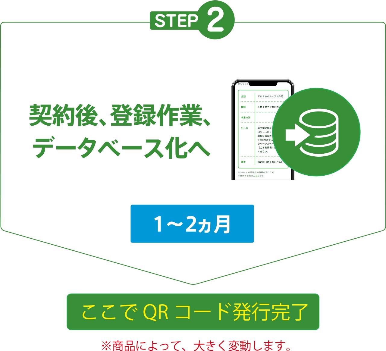 STEP2.契約後、登録作業、データべース化へ
