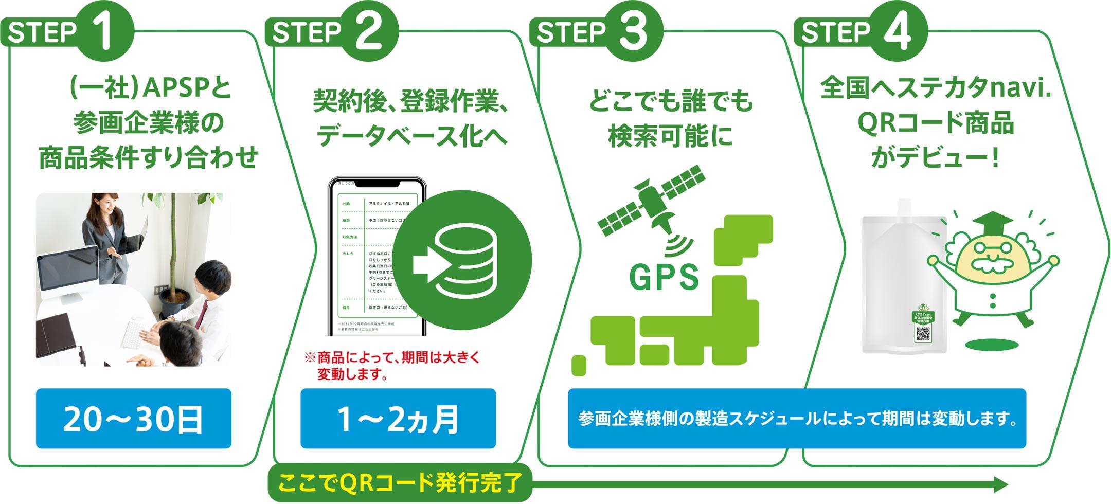 STEP1.(一社)APSPと参画企業様の商品条件すり合わせ → STEP2.契約後、登録作業、データべース化へ → STEP3.どこでも誰でも検索可能に → STEP4.全国へ緑のQRコード商品がデビュー!