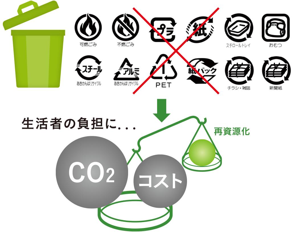 CO2排出量の増加が、生活者の負担に